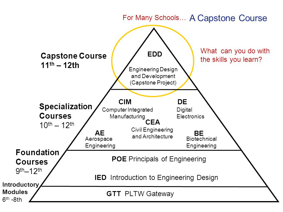 What can you do with the skills you learn? IED Introduction to Engineering Design POE Principals of Engineering GTT PLTW Gateway Introductory Modules