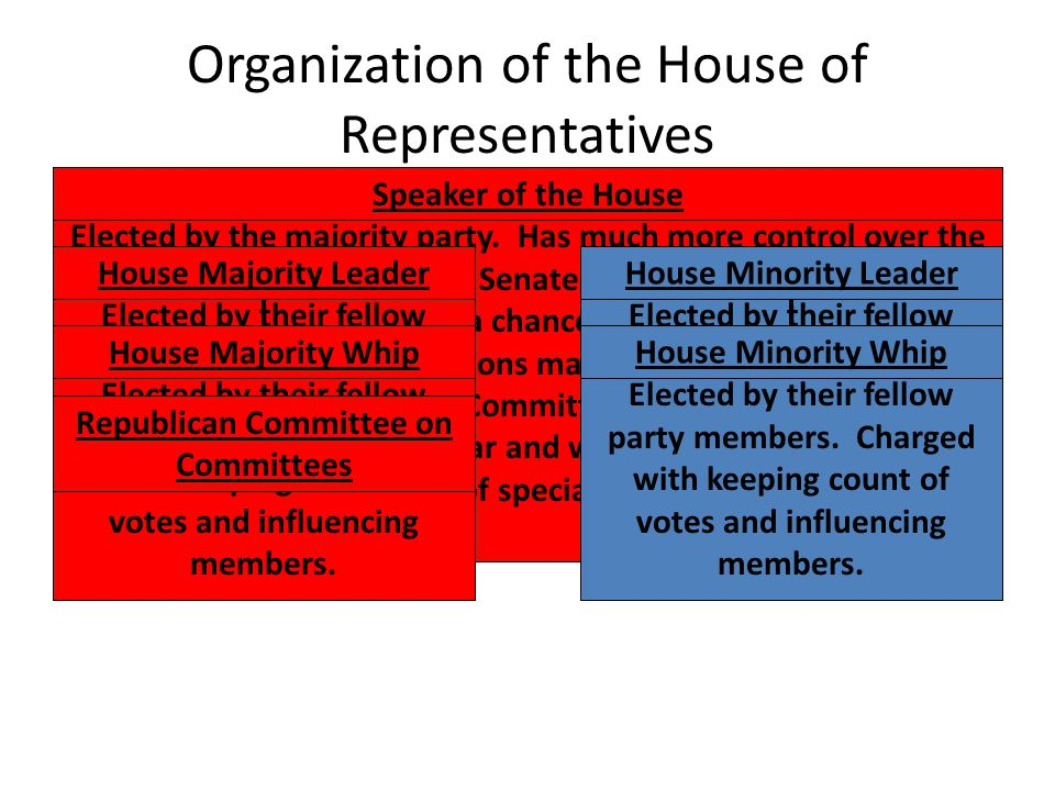 Organization of the House of Representatives Speaker of the House Elected by the majority party. Has much more control over the House than the Senate