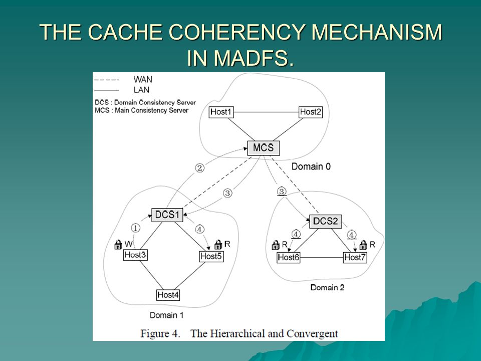 THE CACHE COHERENCY MECHANISM IN MADFS.