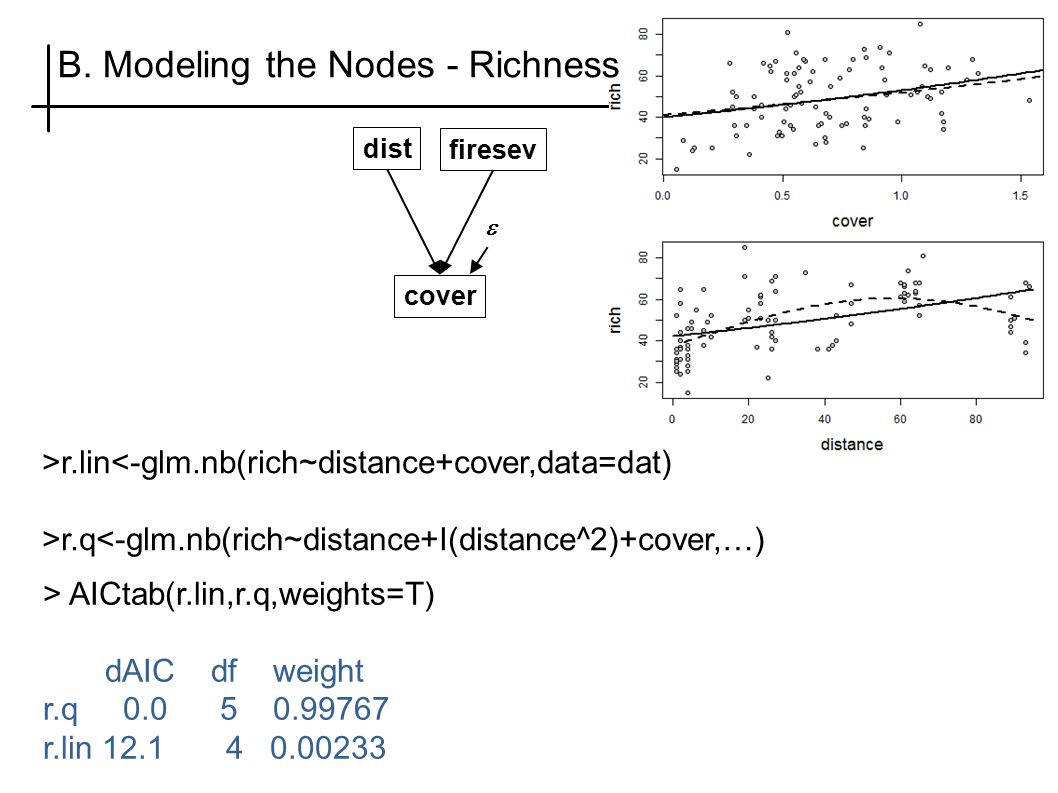 B. Modeling the Nodes - Richness cover firesev  dist >r.lin<-glm.nb(rich~distance+cover,data=dat) >r.q<-glm.nb(rich~distance+I(distance^2)+cover,…) >