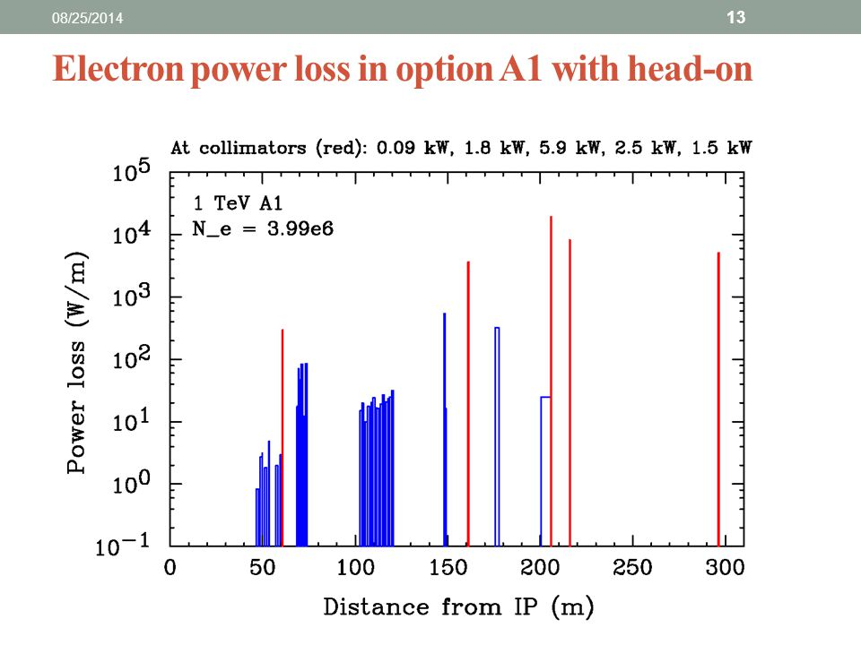Electron power loss in option A1 with head-on 08/25/2014 13