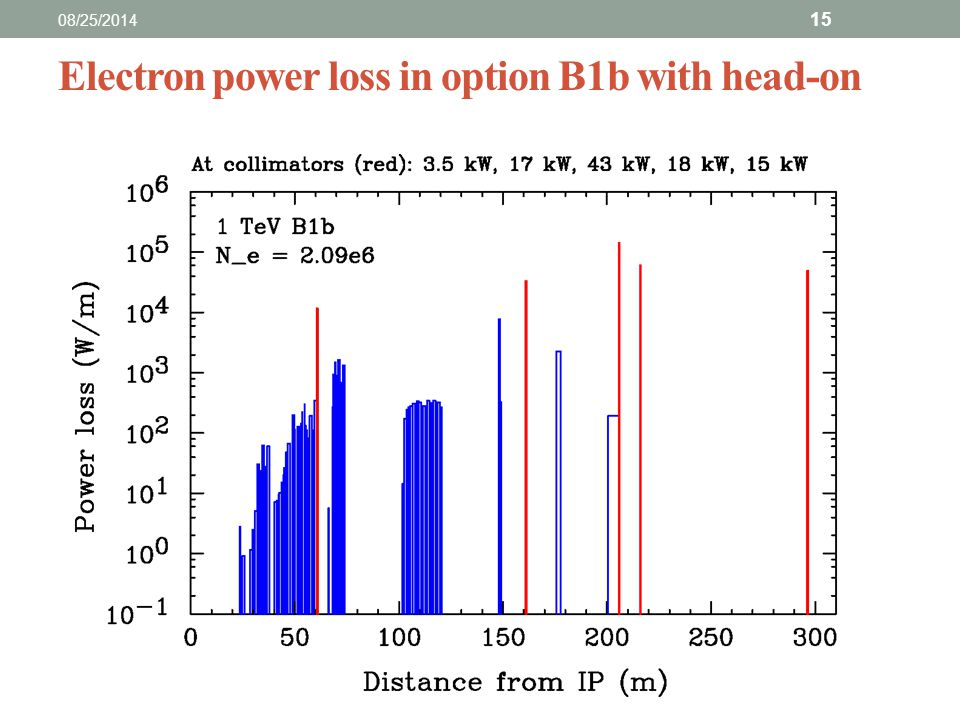 Electron power loss in option B1b with head-on 08/25/2014 15