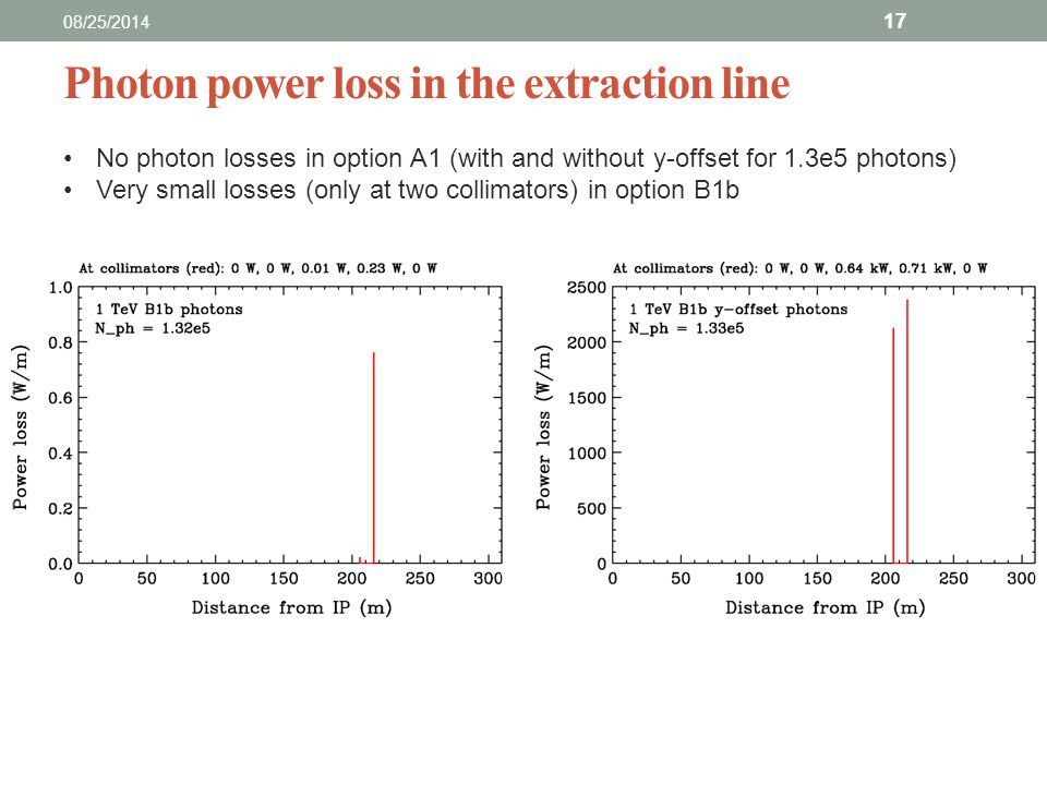 Photon power loss in the extraction line 08/25/2014 17 No photon losses in option A1 (with and without y-offset for 1.3e5 photons) Very small losses (