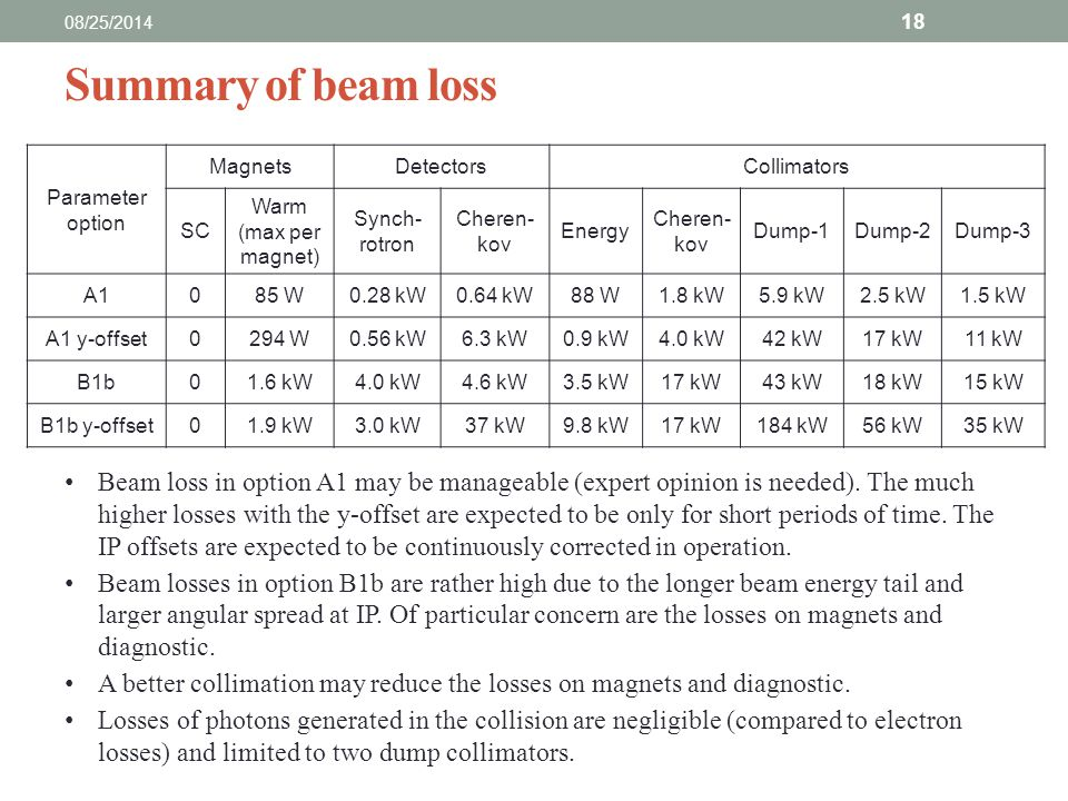 Summary of beam loss 08/25/2014 18 Beam loss in option A1 may be manageable (expert opinion is needed).