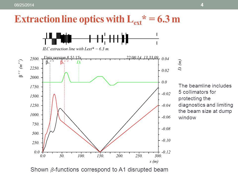 Disrupted electron horizontal size at IP 08/25/2014 5