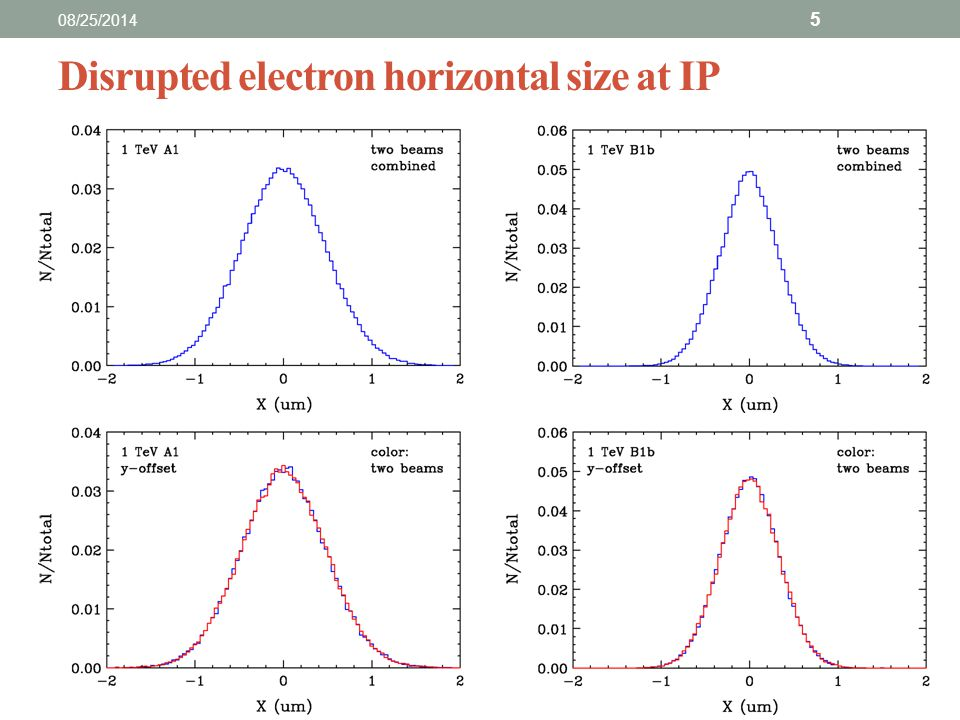 Disrupted electron horizontal size at IP 08/25/2014 5