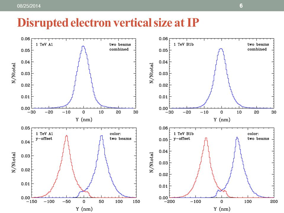 Disrupted electron horizontal angular spread at IP 08/25/2014 7