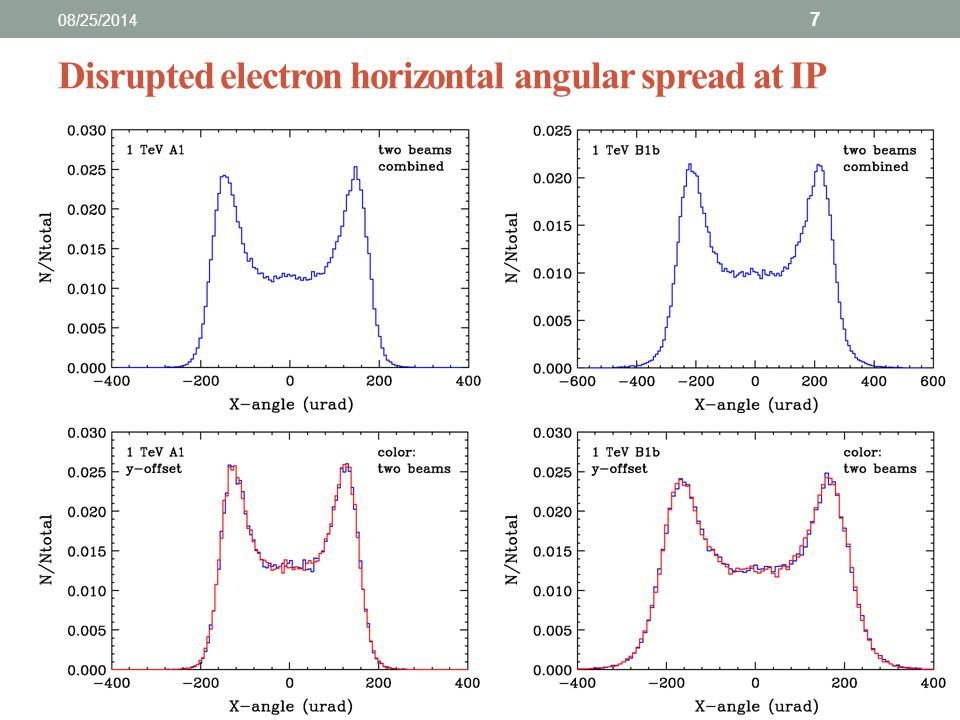 Disrupted electron horizontal angular spread at IP 08/25/2014 7