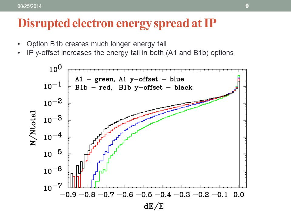 Disrupted electron energy spread at IP 08/25/2014 9 Option B1b creates much longer energy tail IP y-offset increases the energy tail in both (A1 and B1b) options