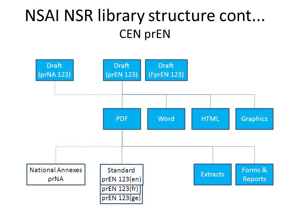 Standard prEN 123(ge) Standard prEN 123(fr) NSAI NSR library structure cont...