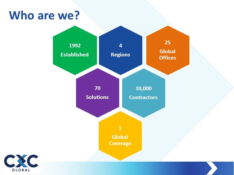 4 Regions 1992 Established 25 Global Offices 10,000 Contractors 1 Global Coverage 70 Solutions Who are we?