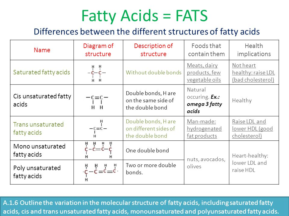 Fatty Acids = FATS Name Diagram of structure Description of structure Foods that contain them Health implications Saturated fatty acids Without double