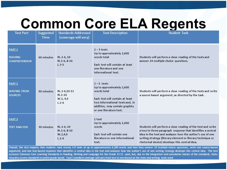 Common Core ELA Regents Test PartSuggested Time Standards Addressed (coverage will vary) Text DescriptionStudent Task PART 1 READING COMPREHENSION 60 minutes RL.1-6, 10 RI.1-6, 8-10 L.3-5 2 – 3 texts Up to approximately 2,600 words total Each test will contain at least one literature and one informational text.