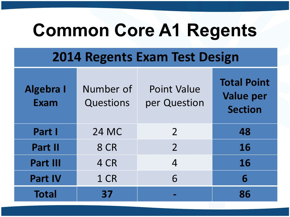 Common Core A1 Regents 2014 Regents Exam Test Design Algebra I Exam Number of Questions Point Value per Question Total Point Value per Section Part I24 MC248 Part II8 CR216 Part III4 CR416 Part IV1 CR66 Total37-86