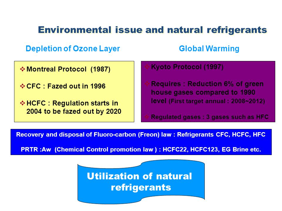Depletion of Ozone Layer Environmental issue and natural refrigerants Global Warming  Montreal Protocol (1987)  CFC : Fazed out in 1996  HCFC : Regulation starts in 2004 to be fazed out by 2020  Kyoto Protocol (1997)  Requires : Reduction 6% of green house gases compared to 1990 level (First target annual : 2008~2012)  Regulated gases : 3 gases such as HFC Recovery and disposal of Fluoro-carbon (Freon) law : Refrigerants CFC, HCFC, HFC PRTR :Aw (Chemical Control promotion law ) : HCFC22, HCFC123, EG Brine etc.