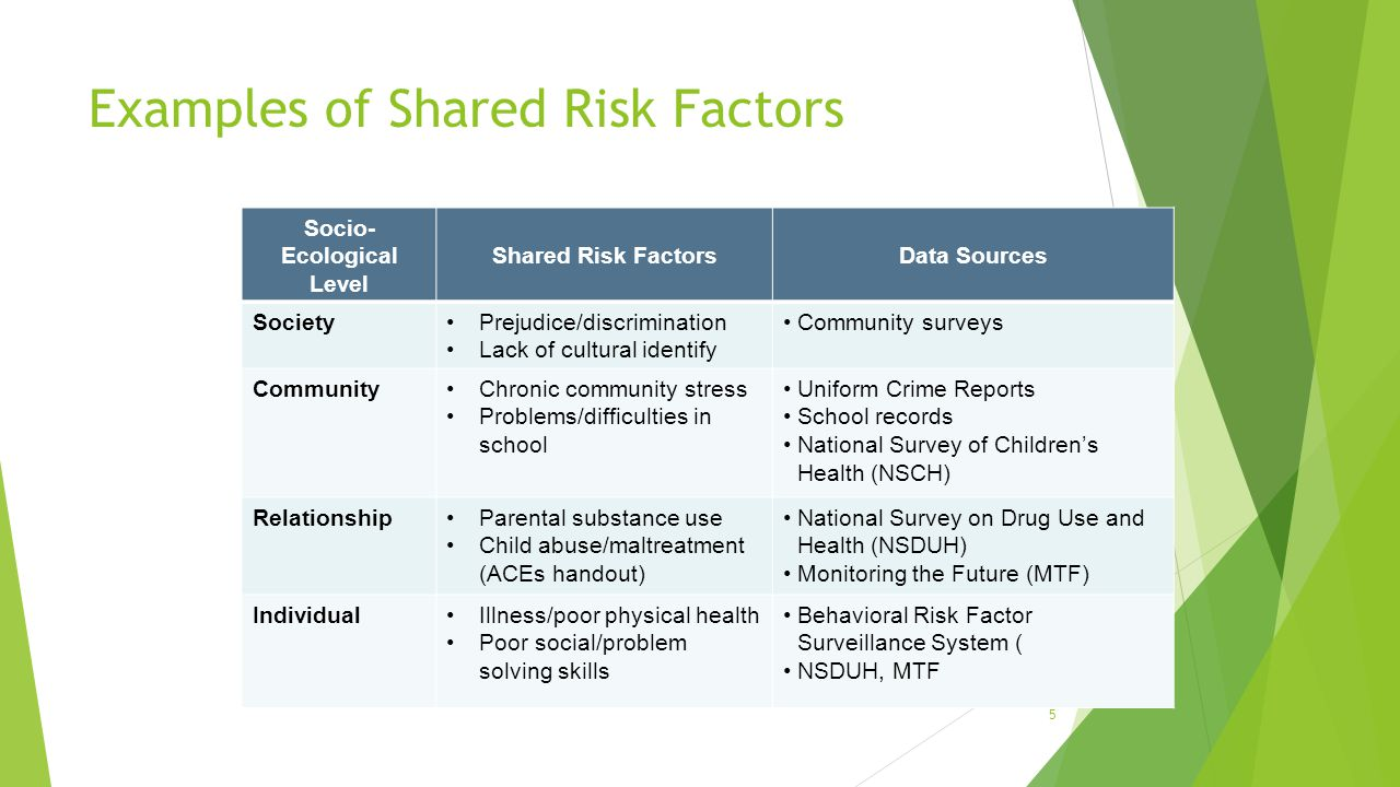 Examples of Shared Risk Factors 5 Socio- Ecological Level Shared Risk FactorsData Sources SocietyPrejudice/discrimination Lack of cultural identify Community surveys CommunityChronic community stress Problems/difficulties in school Uniform Crime Reports School records National Survey of Children's Health (NSCH) RelationshipParental substance use Child abuse/maltreatment (ACEs handout) National Survey on Drug Use and Health (NSDUH) Monitoring the Future (MTF) IndividualIllness/poor physical health Poor social/problem solving skills Behavioral Risk Factor Surveillance System ( NSDUH, MTF