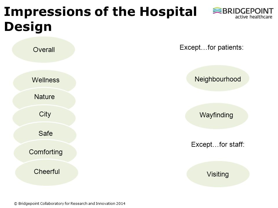 Slide 10 © Bridgepoint Collaboratory for Research and Innovation 2014 Impressions of the Hospital Design Visiting Neighbourhood Wayfinding Wellness Nature City Safe Comforting Cheerful Except…for patients: Except…for staff: Overall