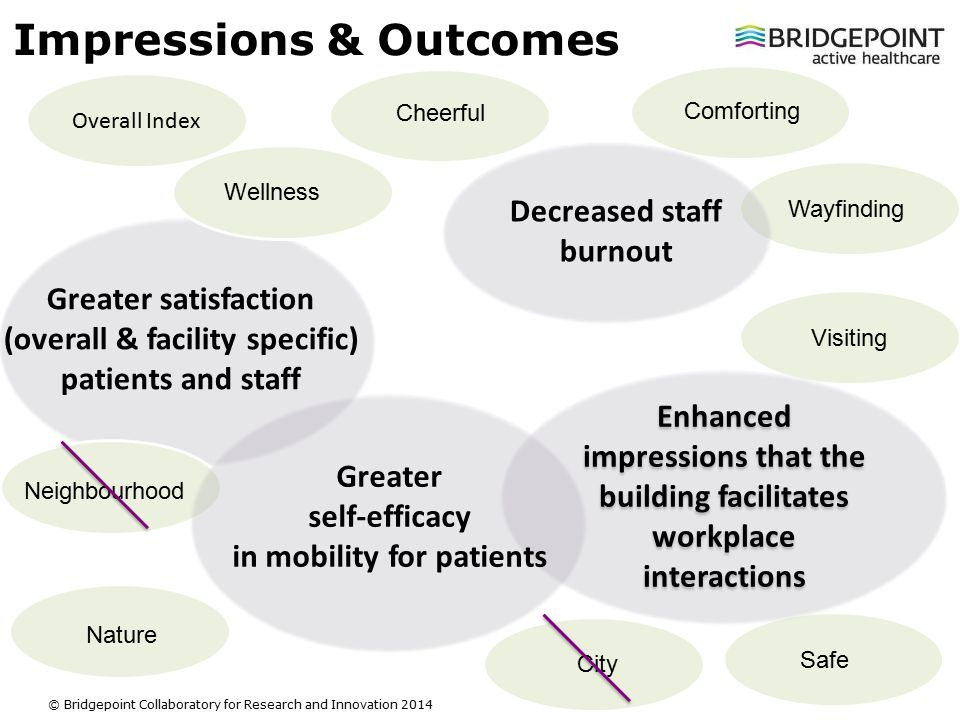 Slide 13 © Bridgepoint Collaboratory for Research and Innovation 2014 Impressions & Outcomes Overall Index Visiting Greater satisfaction (overall & facility specific) patients and staff Wellness Neighbourhood Nature City Safe Wayfinding Comforting Cheerful Enhanced impressions that the building facilitates workplace interactions Decreased staff burnout Greater self-efficacy in mobility for patients