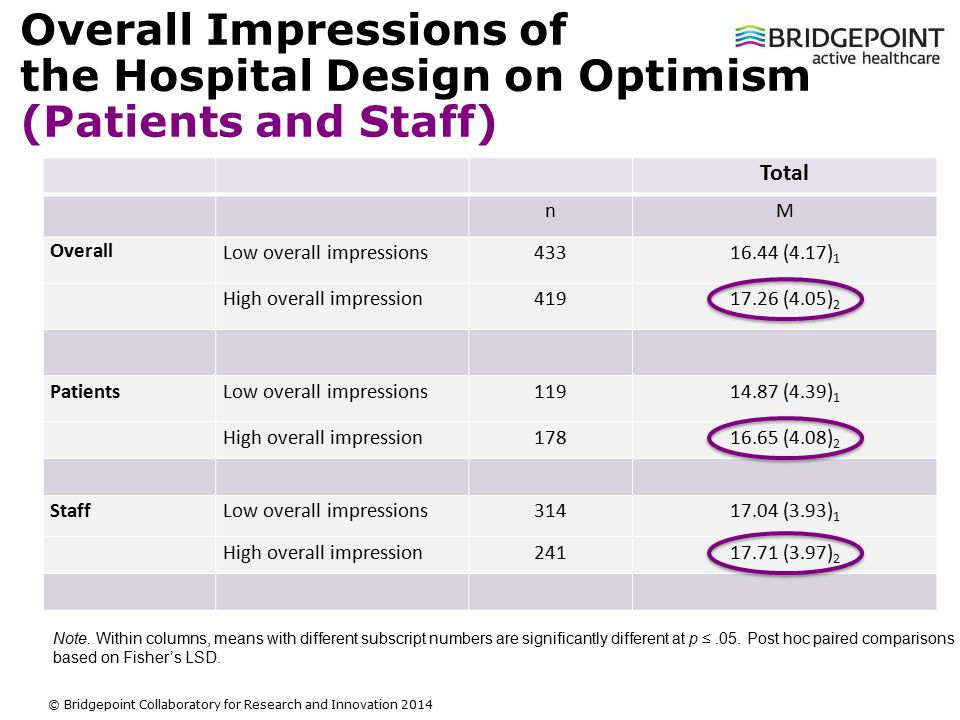 Slide 14 © Bridgepoint Collaboratory for Research and Innovation 2014 Overall Impressions of the Hospital Design on Optimism (Patients and Staff) Total nM Overall Low overall impressions43316.44 (4.17) 1 High overall impression41917.26 (4.05) 2 PatientsLow overall impressions11914.87 (4.39) 1 High overall impression17816.65 (4.08) 2 StaffLow overall impressions31417.04 (3.93) 1 High overall impression24117.71 (3.97) 2 Note.