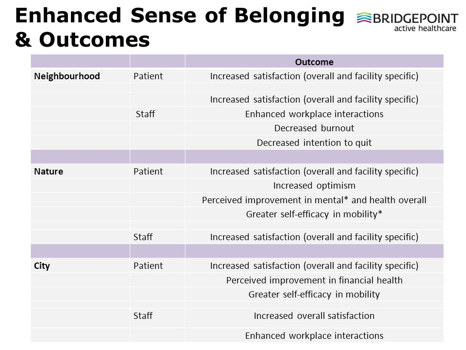 Slide 15 © Bridgepoint Collaboratory for Research and Innovation 2013 Outcome NeighbourhoodPatientIncreased satisfaction (overall and facility specific) StaffEnhanced workplace interactions Decreased burnout Decreased intention to quit NaturePatientIncreased satisfaction (overall and facility specific) Increased optimism Perceived improvement in mental* and health overall Greater self-efficacy in mobility* StaffIncreased satisfaction (overall and facility specific) CityPatientIncreased satisfaction (overall and facility specific) Perceived improvement in financial health Greater self-efficacy in mobility Staff Increased overall satisfaction Enhanced workplace interactions Enhanced Sense of Belonging & Outcomes
