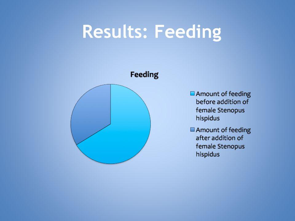 Results: Feeding