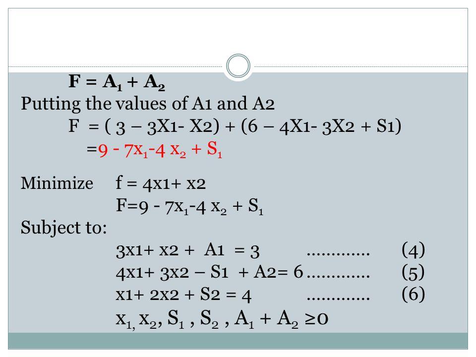 F = A 1 + A 2 Putting the values of A1 and A2 F = ( 3 – 3X1- X2) + (6 – 4X1- 3X2 + S1) =9 - 7x 1 -4 x 2 + S 1 Minimize f = 4x1+ x2 F=9 - 7x 1 -4 x 2 +
