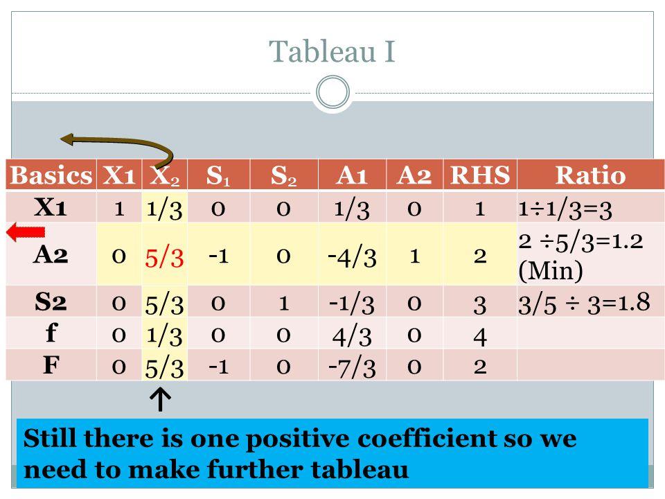 Tableau I BasicsX1X2X2 S1S1 S2S2 A1A2RHSRatio X111/300 011÷1/3=3 A205/30-4/312 2 ÷5/3=1.2 (Min) S205/301-1/3033/5 ÷ 3=1.8 f01/3004/304 F05/30-7/302 ↑