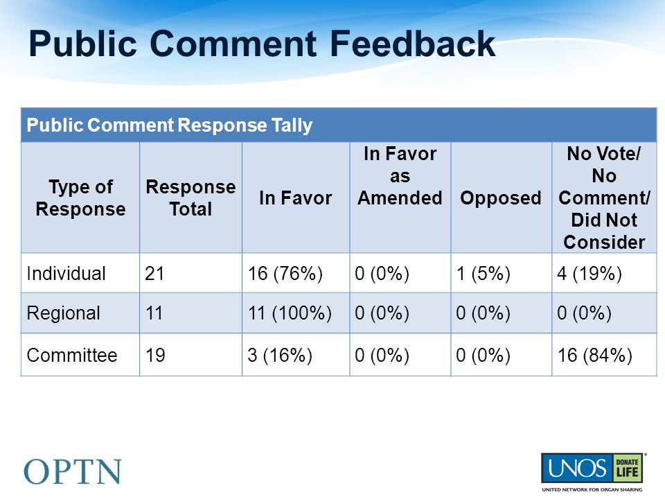 Public Comment Response Tally Type of Response Response Total In Favor In Favor as Amended Opposed No Vote/ No Comment/ Did Not Consider Individual2116 (76%)0 (0%)1 (5%)4 (19%) Regional1111 (100%)0 (0%) Committee193 (16%)0 (0%) 16 (84%) Public Comment Feedback