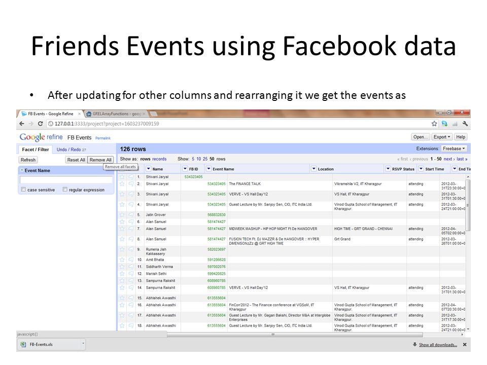 Friends Events using Facebook data After updating for other columns and rearranging it we get the events as 63