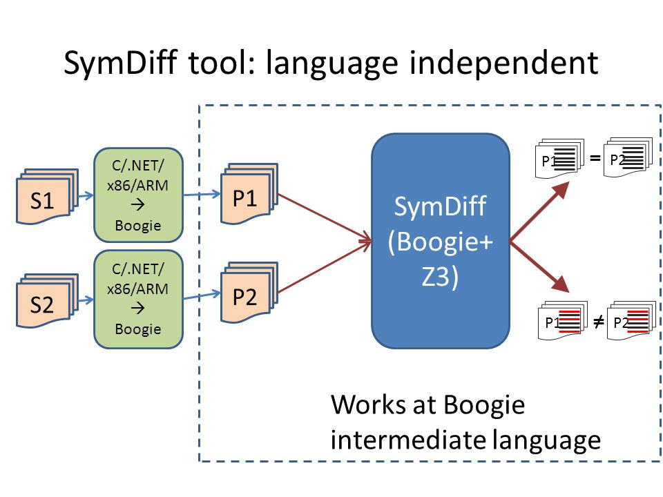 SymDiff tool: language independent SymDiff (Boogie+ Z3) P1 P2 ≠ P1 = P2 Works at Boogie intermediate language S1 C/.NET/ x86/ARM  Boogie S2 C/.NET/ x86/ARM  Boogie