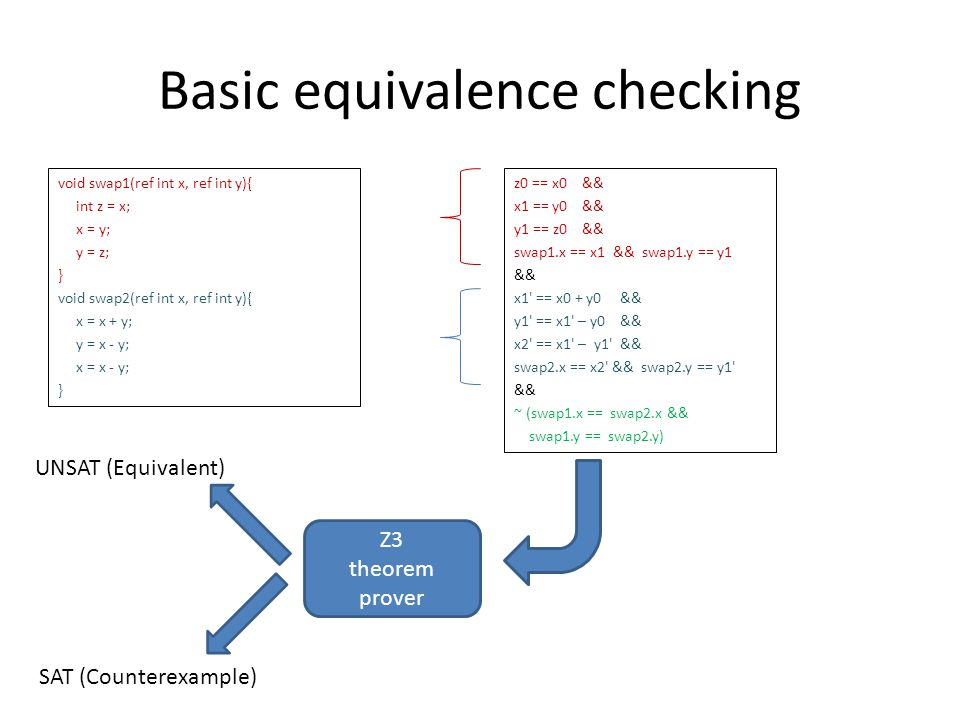 Basic equivalence checking void swap1(ref int x, ref int y){ int z = x; x = y; y = z; } void swap2(ref int x, ref int y){ x = x + y; y = x - y; x = x - y; } z0 == x0 && x1 == y0 && y1 == z0 && swap1.x == x1 && swap1.y == y1 && x1 == x0 + y0 && y1 == x1 – y0 && x2 == x1 – y1 && swap2.x == x2 && swap2.y == y1 && ~ (swap1.x == swap2.x && swap1.y == swap2.y) Z3 theorem prover UNSAT (Equivalent) SAT (Counterexample)