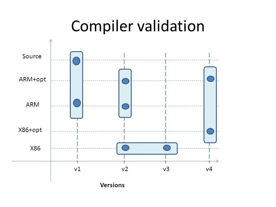 Compiler validation X86 ARM ARM+opt Source v1v2v3 Versions X86+opt v4