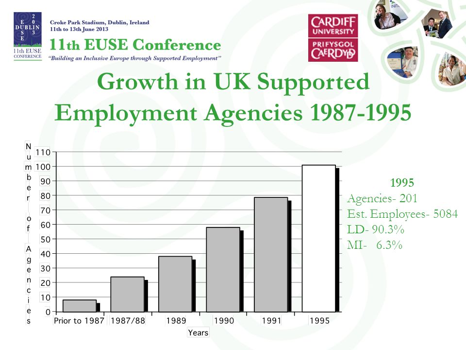 Growth in UK Supported Employment Agencies 1987-1995 1995 Agencies- 201 Est.