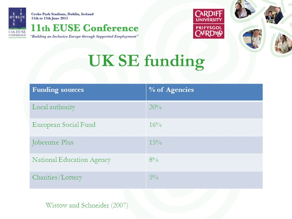 UK SE funding Funding sources% of Agencies Local authority20% European Social Fund16% Jobcentre Plus15% National Education Agency8% Charities/Lottery5% Wistow and Schneider (2007)