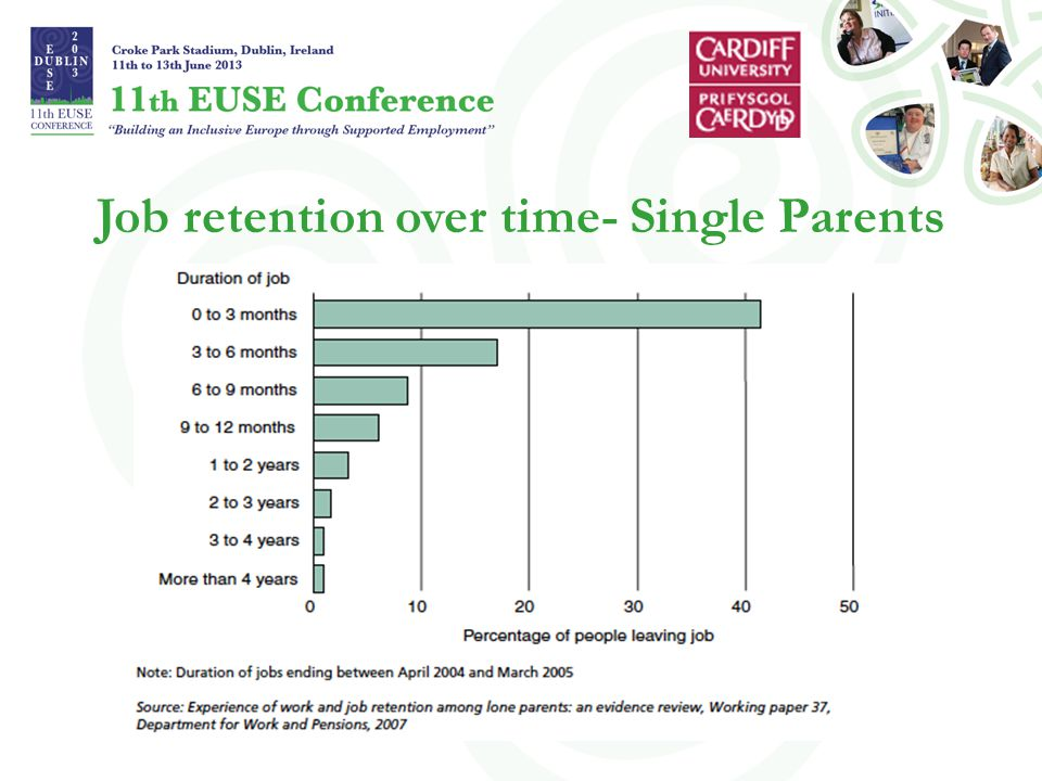 Job retention over time- Single Parents