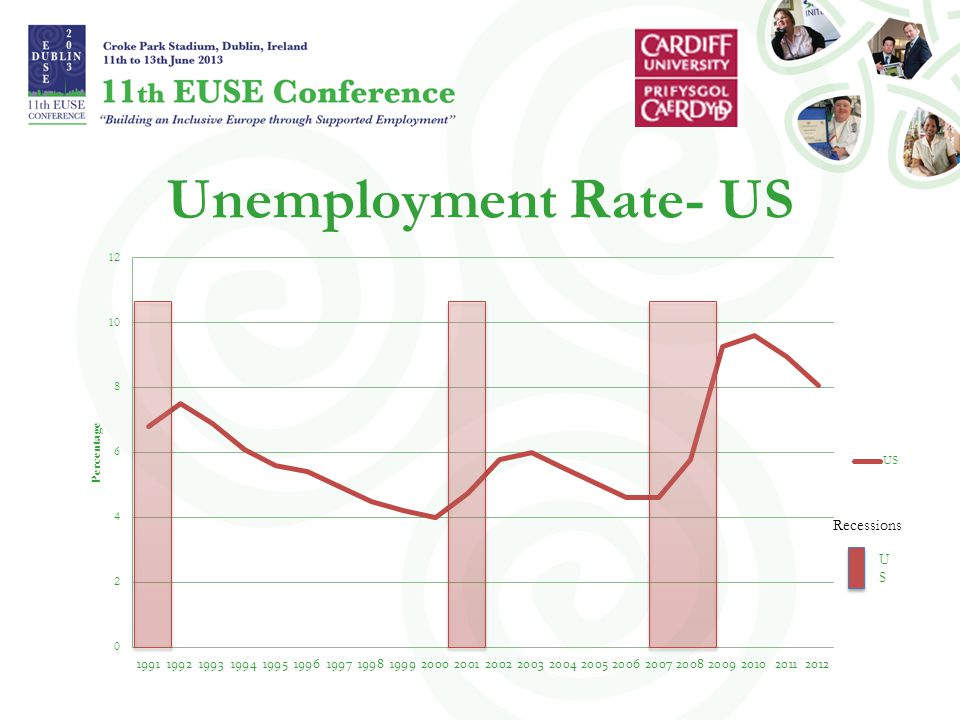 Unemployment Rate- US Recessions USUS