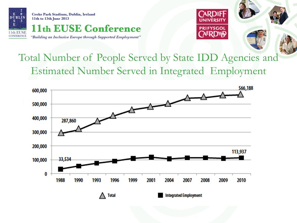 Total Number of People Served by State IDD Agencies and Estimated Number Served in Integrated Employment