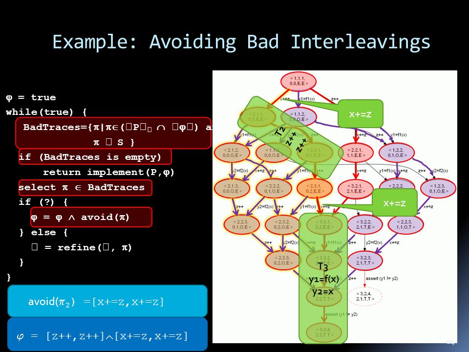 Example: Avoiding Bad Interleavings avoid(  2 ) =[x+=z,x+=z]  = [z++,z++]  = [z++,z++]  [x+=z,x+=z]  = true while(true) { BadTraces={  |  (  P       ) and   S } if (BadTraces is empty) return implement(P,  ) select   BadTraces if ( ) {  =   avoid(  ) } else {  = refine( ,  ) } 24 x+=z T2 z++ T3 y1=f(x) y2=x