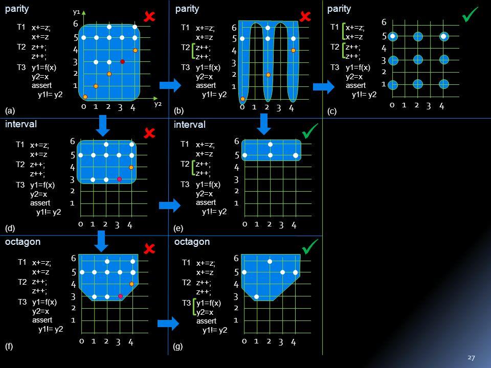 023 1 2 3 4 5 4 6 y2 y1 1 0123 1 2 3 4 5 4 6 0123 1 2 3 4 5 4 6 parity interval octagon 0123 1 2 3 4 5 4 6 0123 1 2 3 4 5 4 6 0123 1 2 3 4 5 4 6 0123 1 2 3 4 5 4 6     (a)(b) (c) (d)(e) (f)(g) parity interval octagon x+=z; x+=z z++; y1=f(x) y2=x assert y1!= y2 T1 T2 T3 x+=z; x+=z z++; y1=f(x) y2=x assert y1!= y2 T1 T2 T3 x+=z; x+=z z++; y1=f(x) y2=x assert y1!= y2 T1 T2 T3 x+=z; x+=z z++; y1=f(x) y2=x assert y1!= y2 T1 T2 T3 x+=z; x+=z z++; y1=f(x) y2=x assert y1!= y2 T1 T2 T3 x+=z; x+=z z++; y1=f(x) y2=x assert y1!= y2 T1 T2 T3 x+=z; x+=z z++; y1=f(x) y2=x assert y1!= y2 T1 T2 T3 27