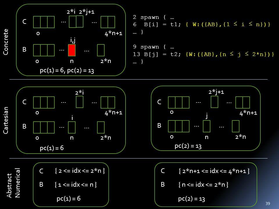 39 … B C … 4*n+1 2*n0 0 2*i … n i,j … 2*j+1 pc(1) = 6, pc(2) = 13 … B C … 4*n+1 2*n 0 0 … n j … 2*j+1 pc(2) = 13 … B C … 4*n+1 2*n0 0 i 2*i … n … pc(1) = 6 B C{ 2*n+1 <= idx <= 4*n+1 } { n <= idx <= 2*n } pc(2) = 13 B C { 2 <= idx <= 2*n } { 1 <= idx <= n } pc(1) = 6 2 spawn { … 6 B[i] = t1; { W:({AB},{1 ≤ i ≤ n})} … } 9 spawn { … 13 B[j] = t2; {W:({AB},{n ≤ j ≤ 2*n})} … } Concrete Cartesian Abstract Numerical