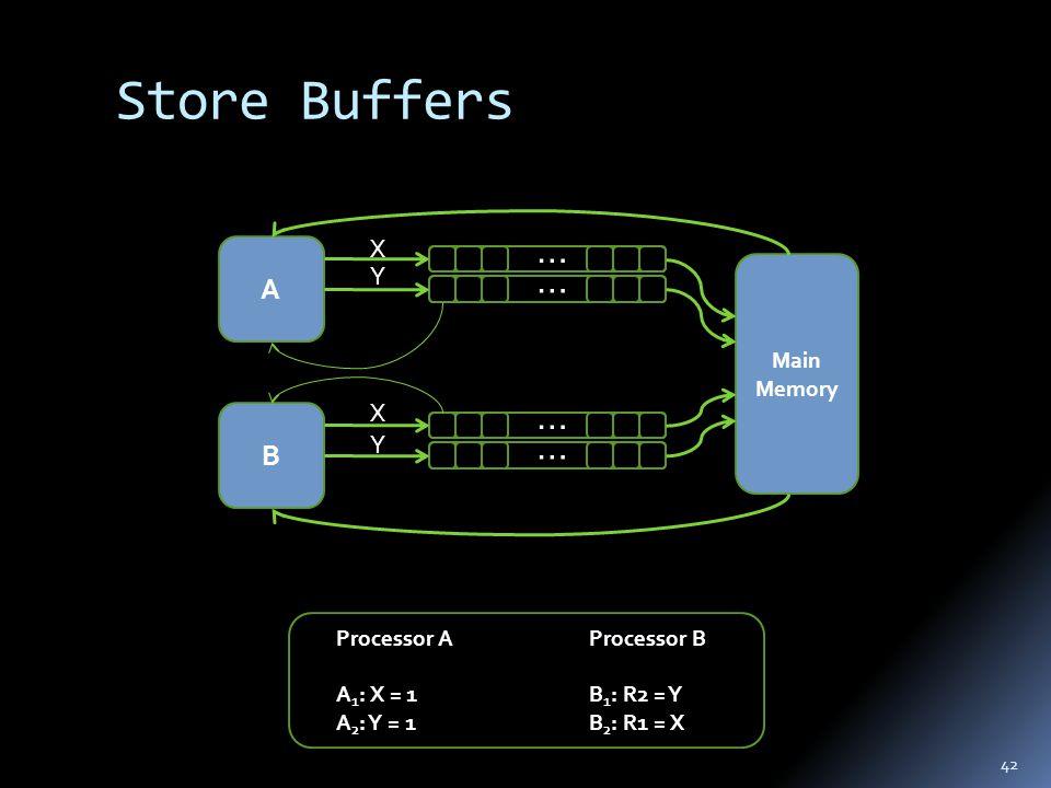 Store Buffers 42 … A Main Memory … B … … X Y X Y Processor B B 1 : R2 = Y B 2 : R1 = X Processor A A 1 : X = 1 A 2 : Y = 1