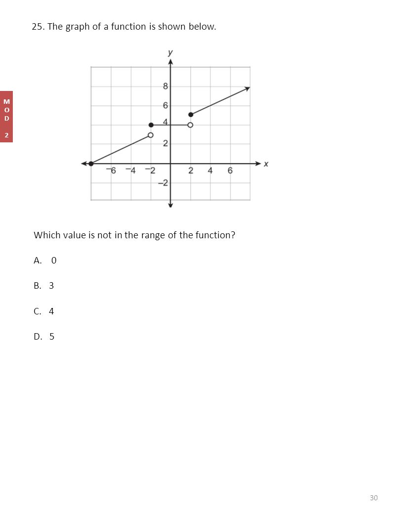 25. The graph of a function is shown below. Which value is not in the range of the function.