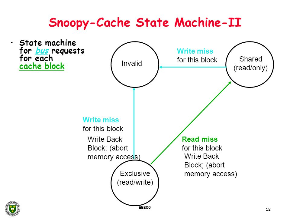 12 EE800 Snoopy-Cache State Machine-II State machine for bus requests for each cache block Invalid Shared (read/only) Exclusive (read/write) Write Bac