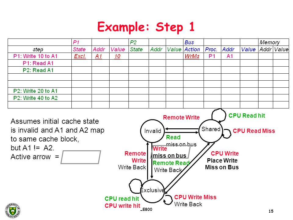 15 EE800 Example: Step 1 Assumes initial cache state is invalid and A1 and A2 map to same cache block, but A1 != A2. Active arrow = Remote Write Write