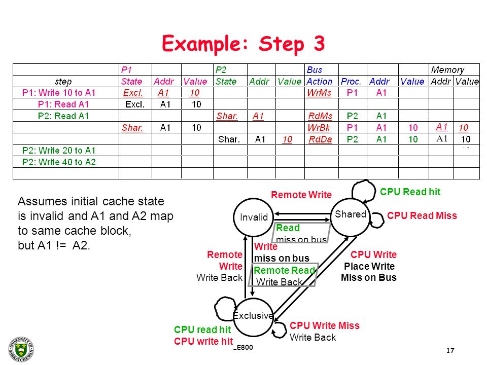17 EE800 Example: Step 3 Assumes initial cache state is invalid and A1 and A2 map to same cache block, but A1 != A2. Remote Write Write Back Remote Wr