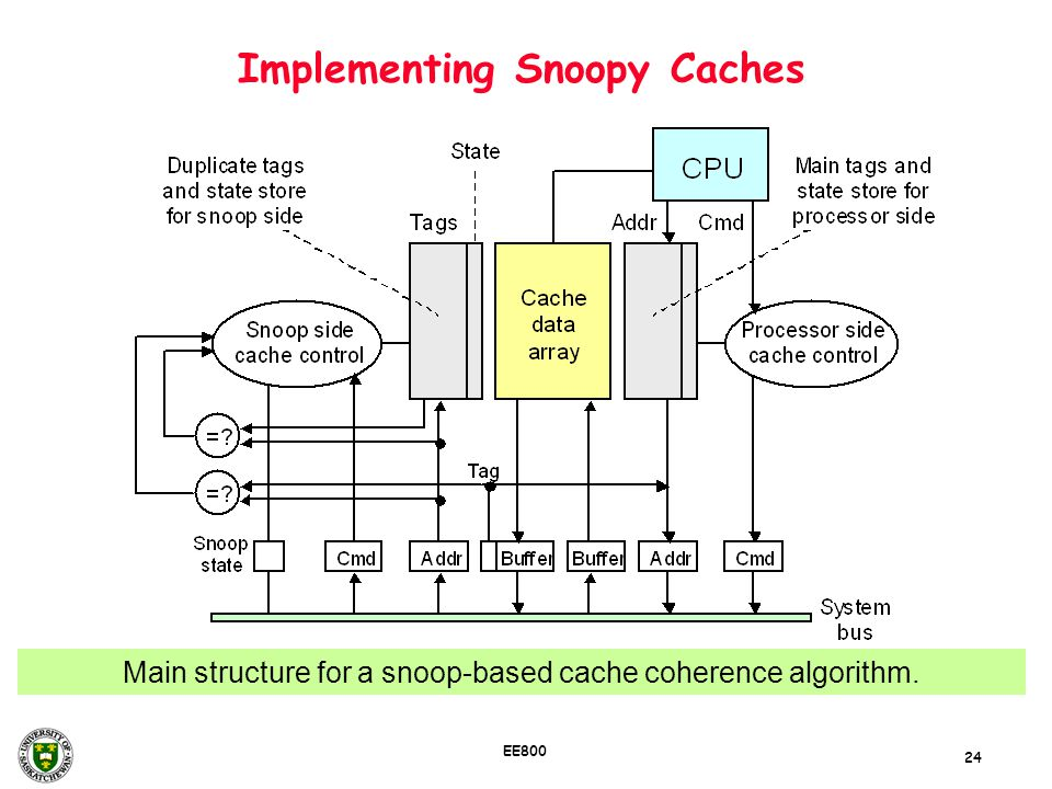 24 EE800 Implementing Snoopy Caches Main structure for a snoop-based cache coherence algorithm.