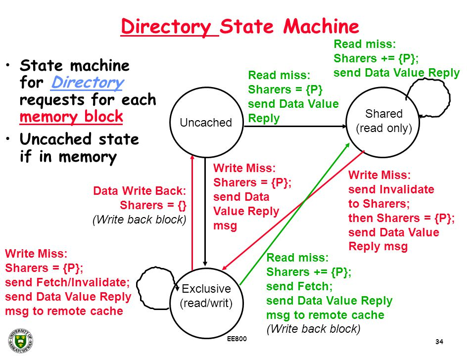 34 EE800 Directory State Machine State machine for Directory requests for each memory block Uncached state if in memory Data Write Back: Sharers = {}