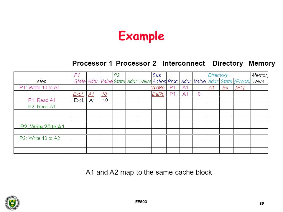39 EE800 Example P2: Write 20 to A1 A1 and A2 map to the same cache block Processor 1Processor 2InterconnectMemoryDirectory