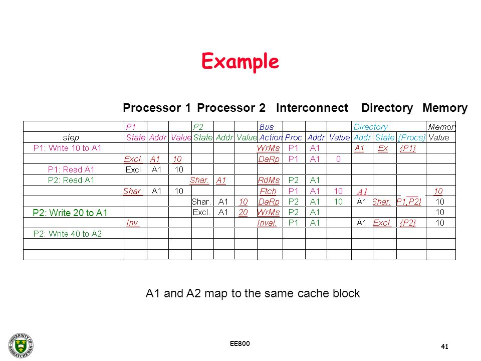 41 EE800 Example P2: Write 20 to A1 A1 and A2 map to the same cache block Processor 1Processor 2InterconnectMemoryDirectory A1
