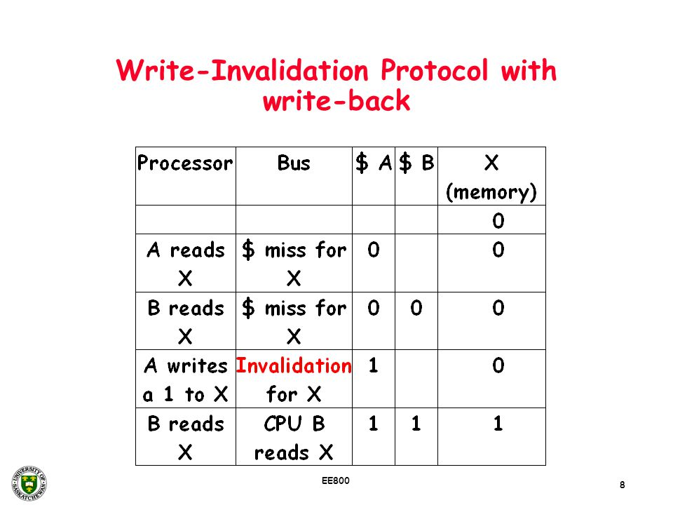 8 EE800 Write-Invalidation Protocol with write-back